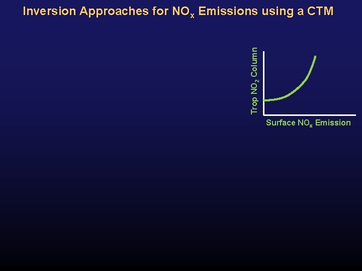 Trop NO 2 Column Inversion Approaches for NOx Emissions using a CTM Surface NOx