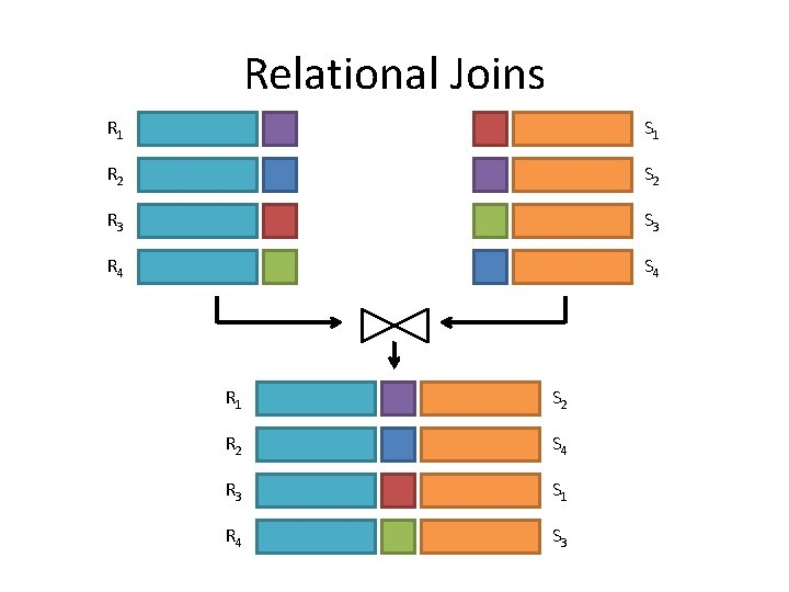 Relational Joins R 1 S 1 R 2 S 2 R 3 S 3