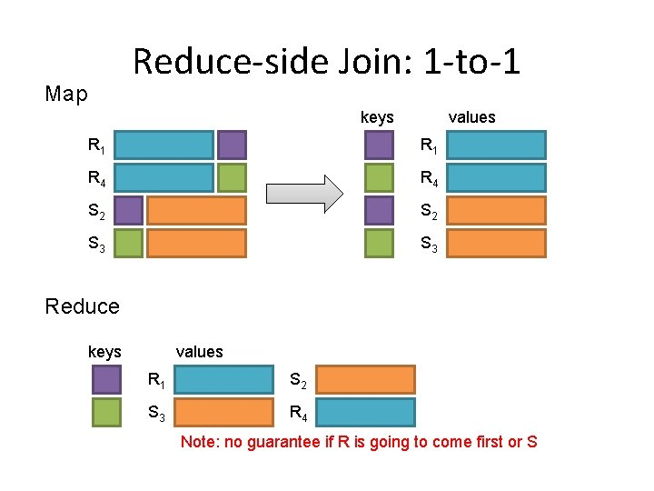 Reduce-side Join: 1 -to-1 Map keys values R 1 R 4 S 2 S