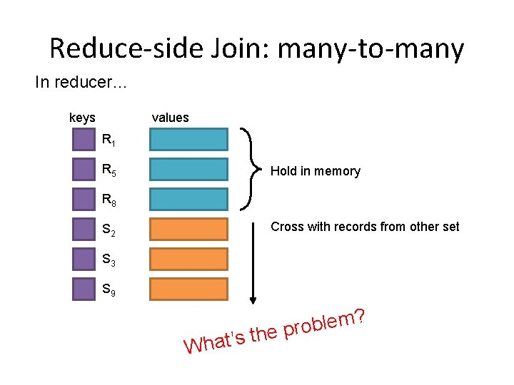 Reduce-side Join: many-to-many In reducer… keys values R 1 R 5 Hold in memory