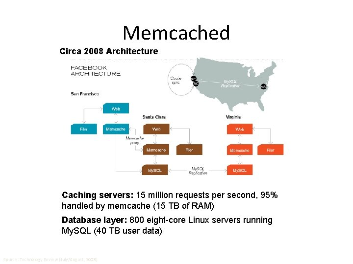 Memcached Circa 2008 Architecture Caching servers: 15 million requests per second, 95% handled by