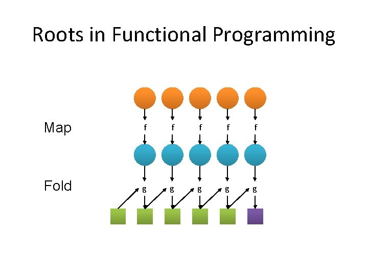 Roots in Functional Programming Map f f f Fold g g g