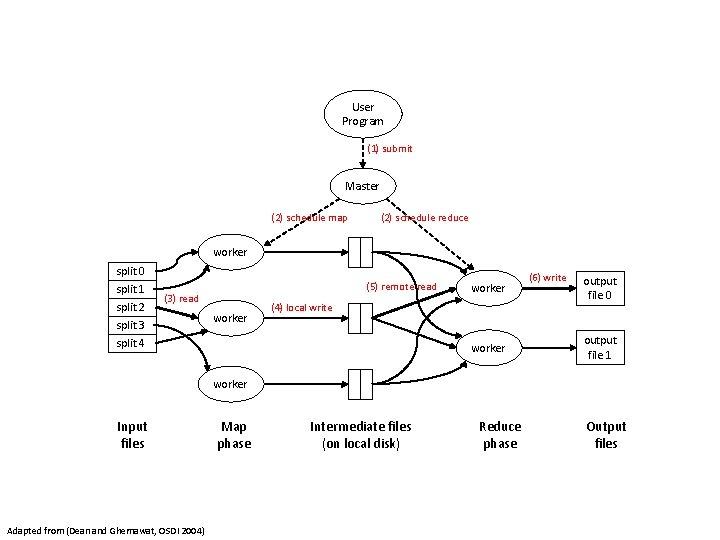User Program (1) submit Master (2) schedule map (2) schedule reduce worker split 0