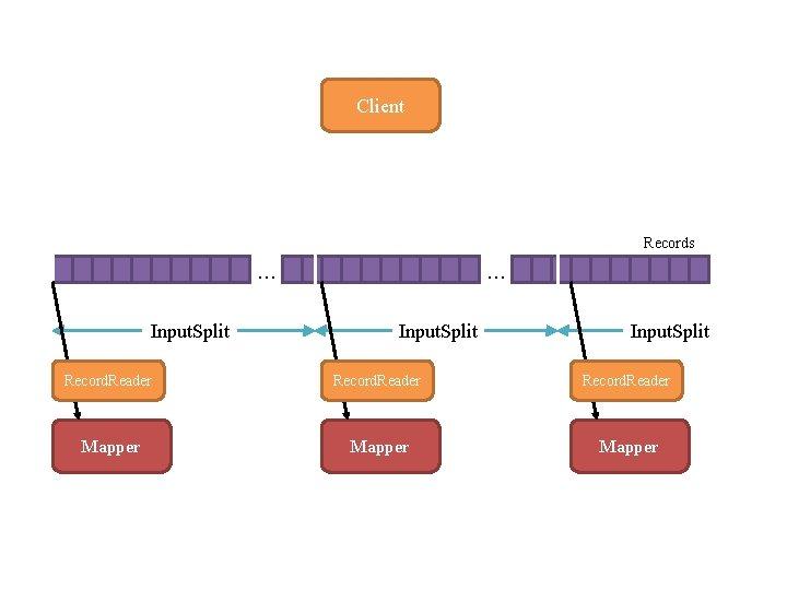 Client Records … Input. Split Record. Reader Mapper