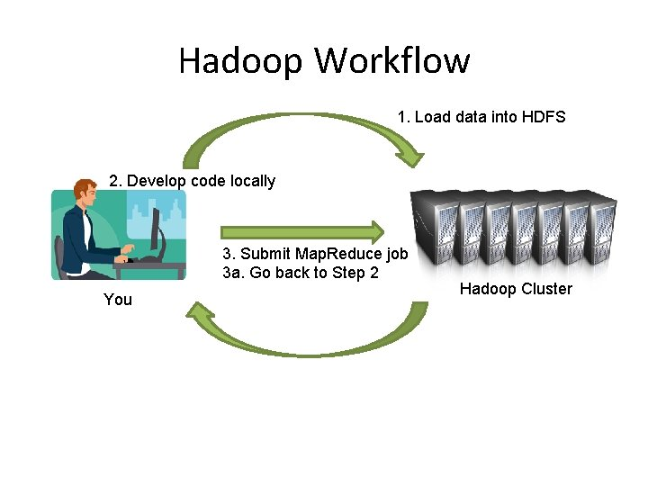 Hadoop Workflow 1. Load data into HDFS 2. Develop code locally 3. Submit Map.