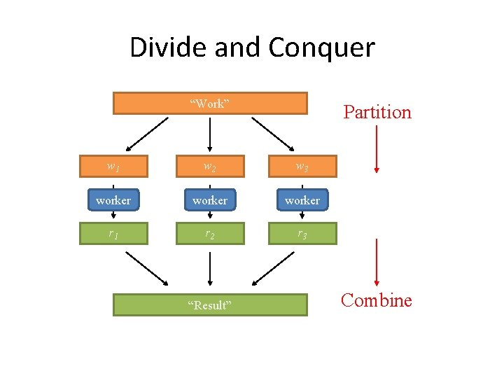 """Divide and Conquer """"Work"""" Partition w 1 w 2 w 3 worker r 1"""