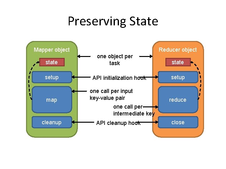 Preserving State Mapper object state setup map Reducer object one object per task API