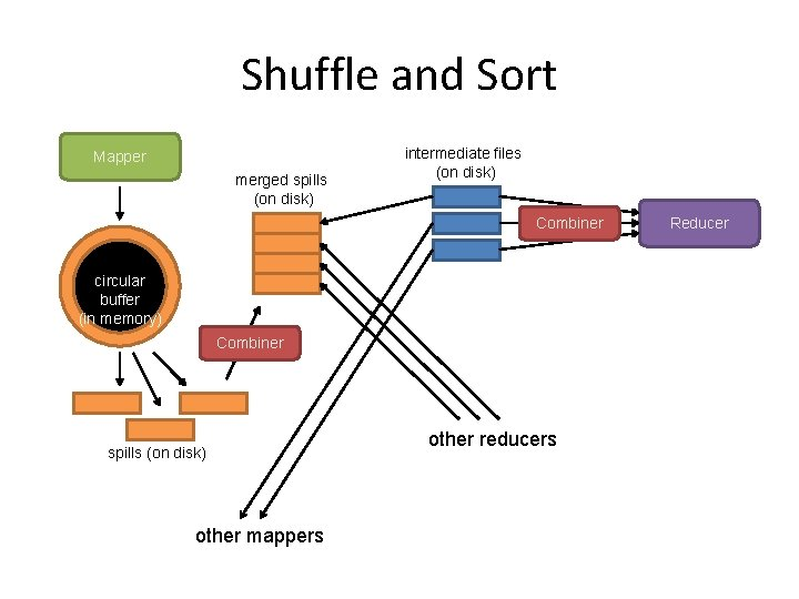 Shuffle and Sort Mapper merged spills (on disk) intermediate files (on disk) Combiner circular