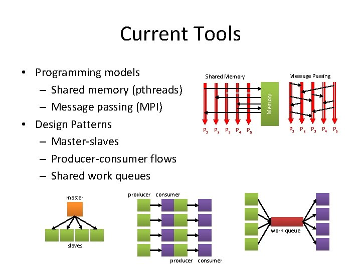Current Tools master Message Passing Shared Memory • Programming models – Shared memory (pthreads)