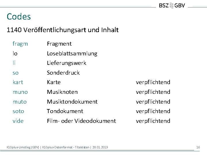 Codes 1140 Veröffentlichungsart und Inhalt fragm Fragment lo Loseblattsammlung li Lieferungswerk so Sonderdruck kart