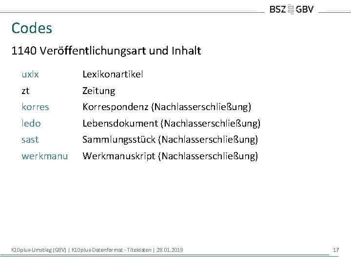 Codes 1140 Veröffentlichungsart und Inhalt uxlx Lexikonartikel zt Zeitung korres Korrespondenz (Nachlasserschließung) ledo Lebensdokument