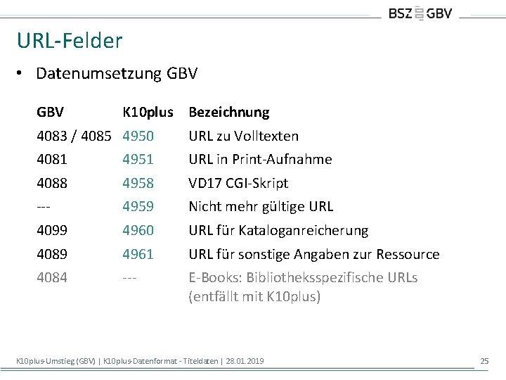 URL-Felder • Datenumsetzung GBV K 10 plus Bezeichnung 4083 / 4085 4950 URL zu