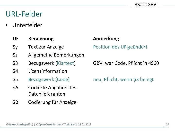 URL-Felder • Unterfelder UF Benennung Anmerkung $y Text zur Anzeige Position des UF geändert