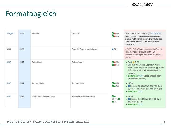 Formatabgleich K 10 plus-Umstieg (GBV)   K 10 plus-Datenformat - Titeldaten   28. 01.