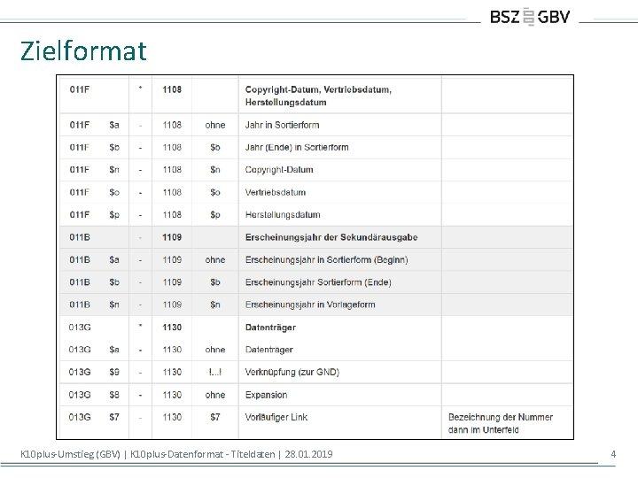 Zielformat K 10 plus-Umstieg (GBV)   K 10 plus-Datenformat - Titeldaten   28. 01.