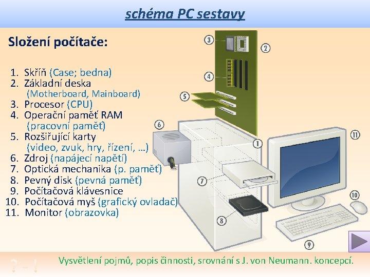schéma PC sestavy Složení počítače: 1. Skříň (Case; bedna) 2. Základní deska (Motherboard, Mainboard)