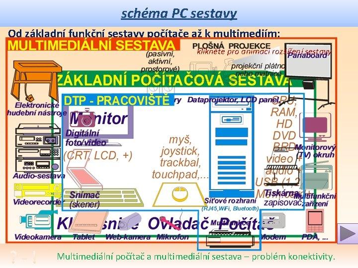 schéma PC sestavy Od základní funkční sestavy počítače až k multimediím: klikněte pro animaci