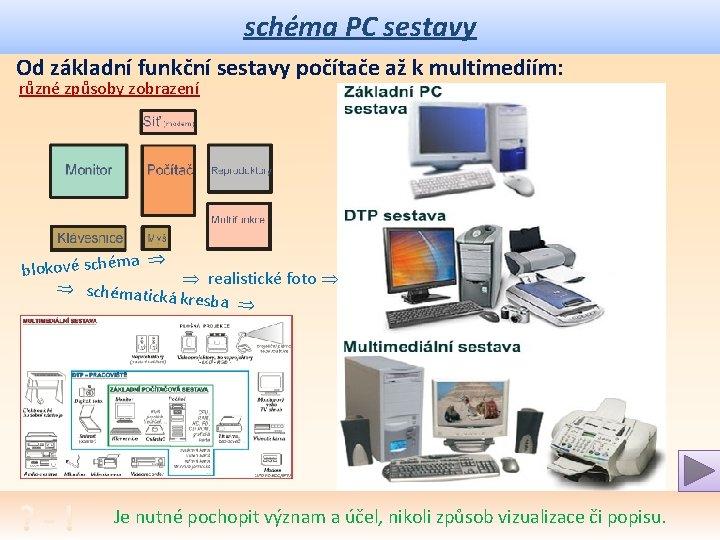 schéma PC sestavy Od základní funkční sestavy počítače až k multimediím: různé způsoby zobrazení