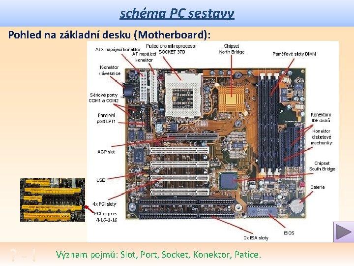 schéma PC sestavy Pohled na základní desku (Motherboard): PCI expres 4 -16 -1 -16