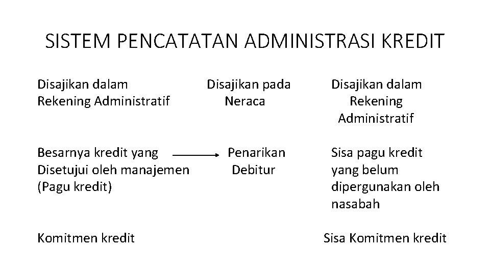 SISTEM PENCATATAN ADMINISTRASI KREDIT Disajikan dalam Rekening Administratif Besarnya kredit yang Disetujui oleh manajemen