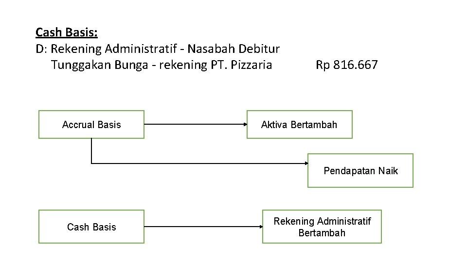 Cash Basis: D: Rekening Administratif - Nasabah Debitur Tunggakan Bunga - rekening PT. Pizzaria