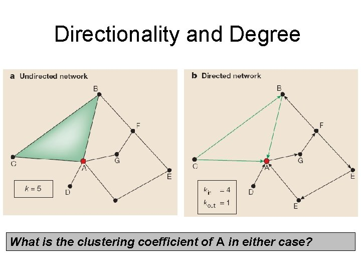 Directionality and Degree What is the clustering coefficient of A in either case?