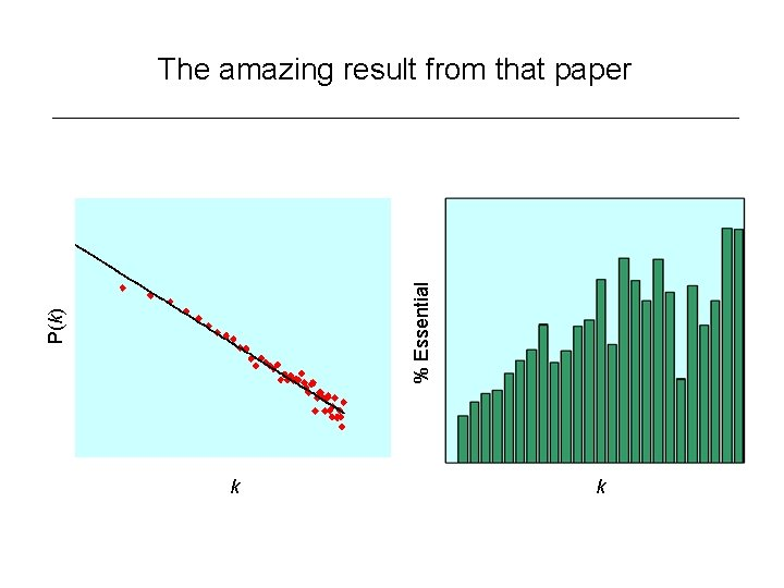 P(k) % Essential The amazing result from that paper k k