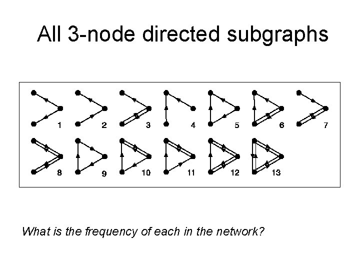 All 3 -node directed subgraphs What is the frequency of each in the network?