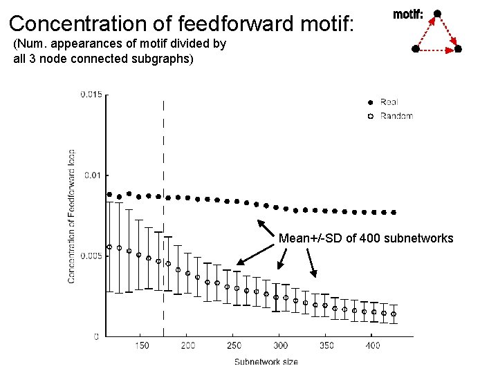 Concentration of feedforward motif: (Num. appearances of motif divided by all 3 node connected