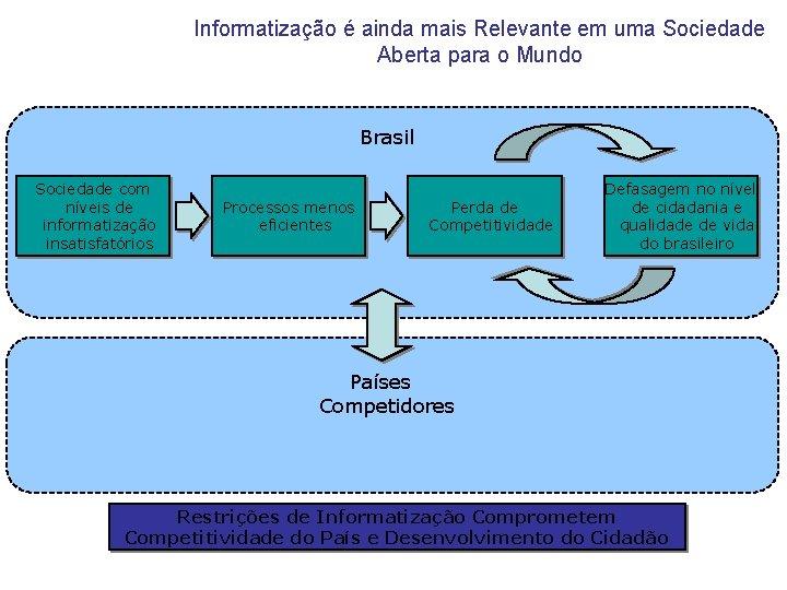 Informatização é ainda mais Relevante em uma Sociedade Aberta para o Mundo Brasil Sociedade