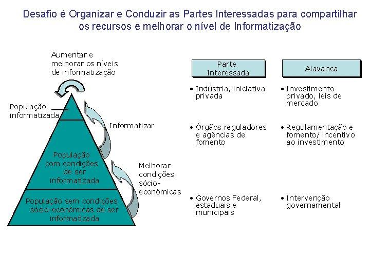 Desafio é Organizar e Conduzir as Partes Interessadas para compartilhar os recursos e melhorar
