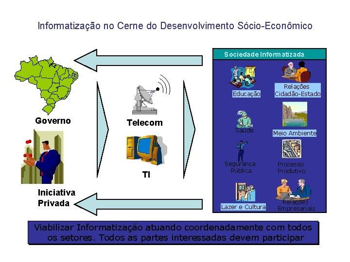 Informatização no Cerne do Desenvolvimento Sócio-Econômico Sociedade Informatizada Educação Governo Telecom TI Iniciativa Privada
