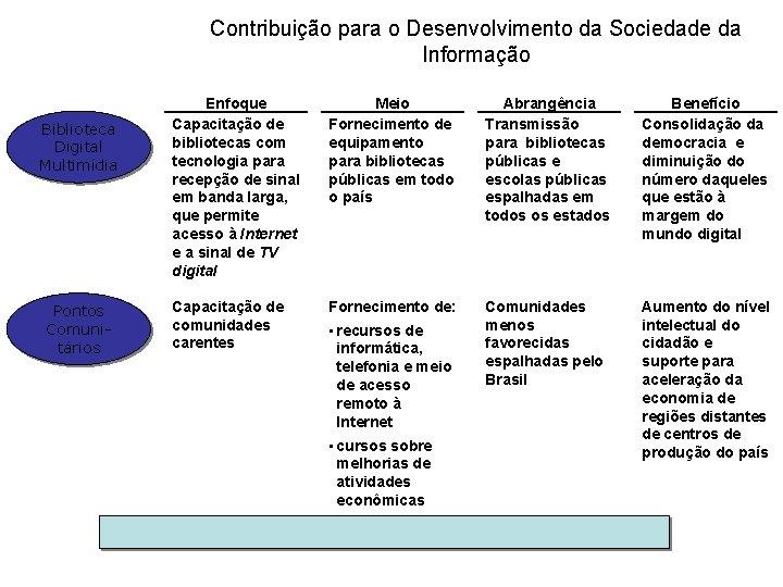 Contribuição para o Desenvolvimento da Sociedade da Informação Biblioteca Digital Multimídia Pontos Comunitários Enfoque