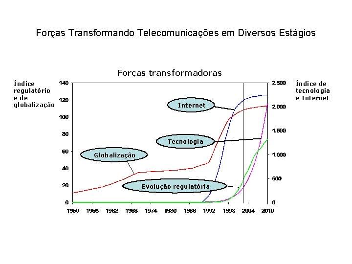 Forças Transformando Telecomunicações em Diversos Estágios Forças transformadoras Índice regulatório e de globalização Índice