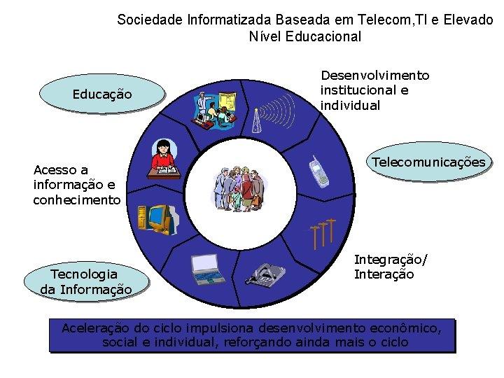 Sociedade Informatizada Baseada em Telecom, TI e Elevado Nível Educacional Educação Acesso a informação