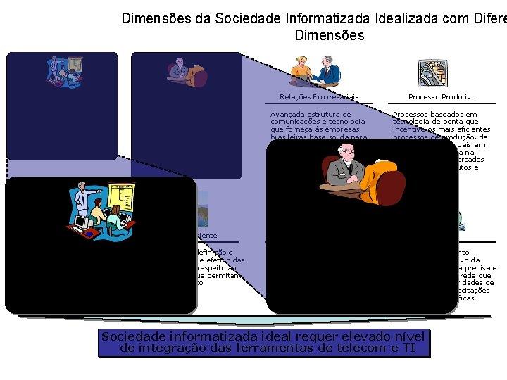 Dimensões da Sociedade Informatizada Idealizada com Difere Dimensões Educação Relações Cidadão-Estado Relações Empresariais Processo