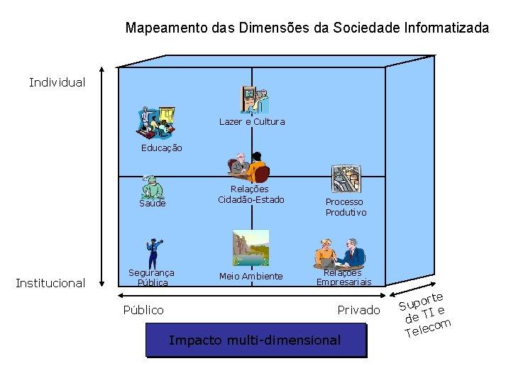 Mapeamento das Dimensões da Sociedade Informatizada Individual Lazer e Cultura Educação Relações Cidadão-Estado Saúde