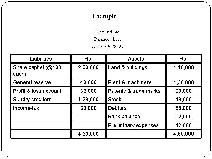 Example Diamond Ltd. Balance Sheet As on 30/6/2005 Liabilities Share capital (@100 each) Rs.