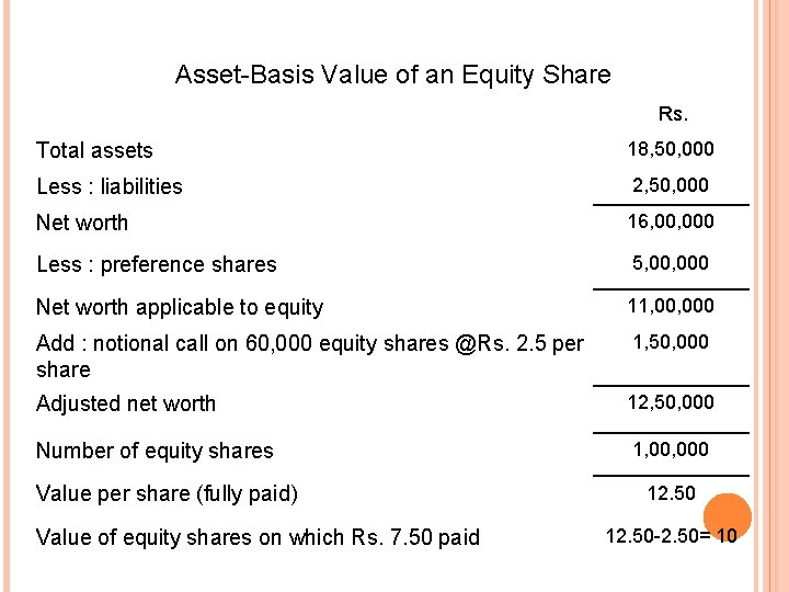 Asset-Basis Value of an Equity Share Rs. Total assets 18, 50, 000 Less :