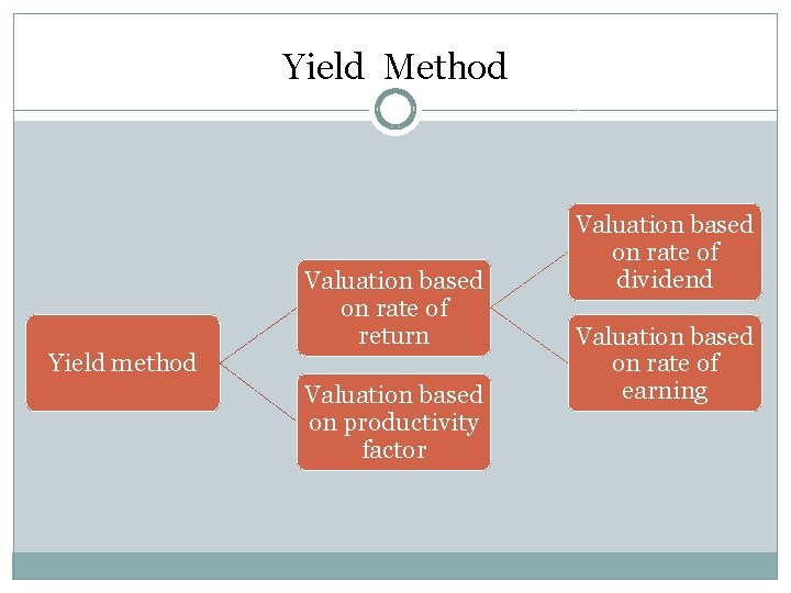 Yield Method Yield method Valuation based on rate of return Valuation based on productivity