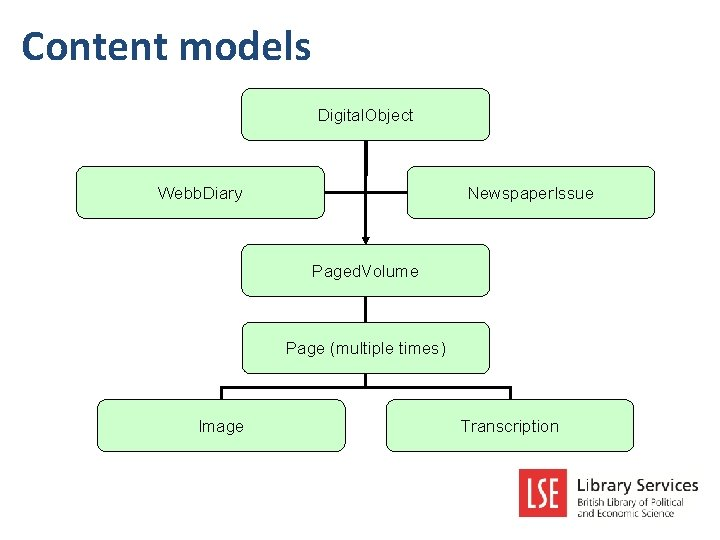 Content models Digital. Object Webb. Diary Newspaper. Issue Paged. Volume Page (multiple times) Image