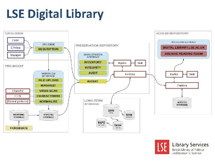 LSE Digital Library