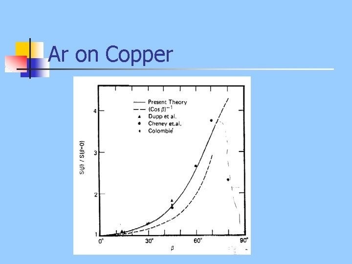 Ar on Copper