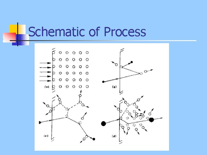 Schematic of Process