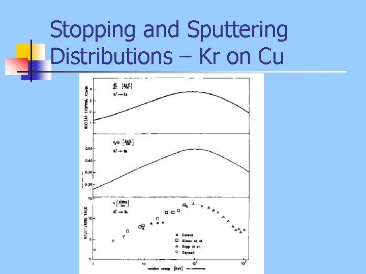 Stopping and Sputtering Distributions – Kr on Cu
