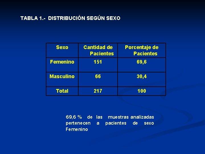 TABLA 1. - DISTRIBUCIÓN SEGÚN SEXO Sexo Cantidad de Pacientes Porcentaje de Pacientes Femenino