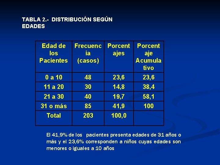 TABLA 2. - DISTRIBUCIÓN SEGÚN EDADES Edad de los Pacientes Frecuenc Porcent ia ajes