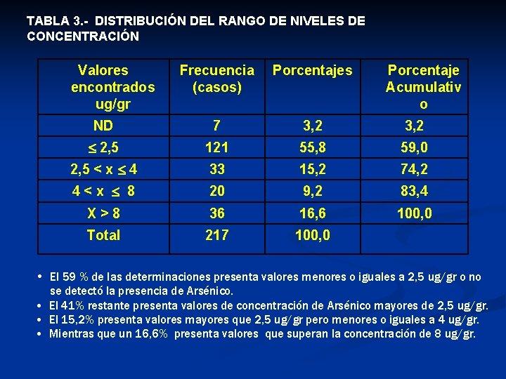TABLA 3. - DISTRIBUCIÓN DEL RANGO DE NIVELES DE CONCENTRACIÓN Valores encontrados ug/gr Frecuencia