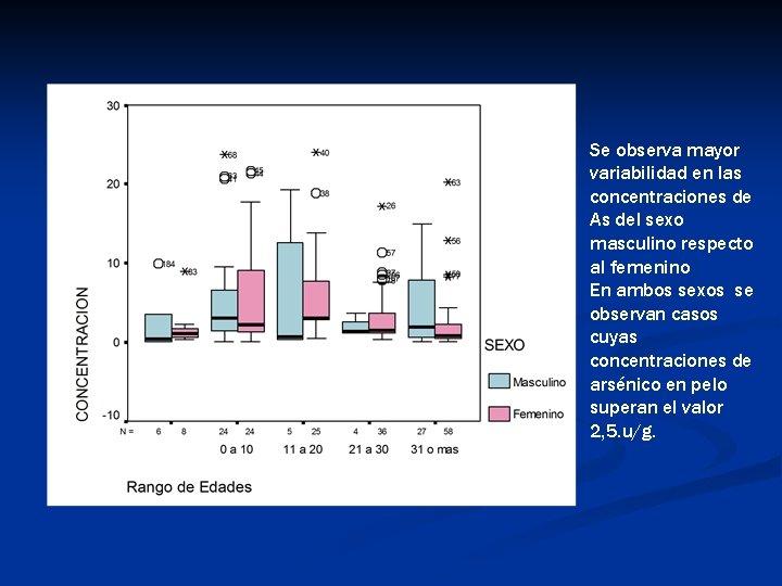 Se observa mayor variabilidad en las concentraciones de As del sexo masculino respecto al