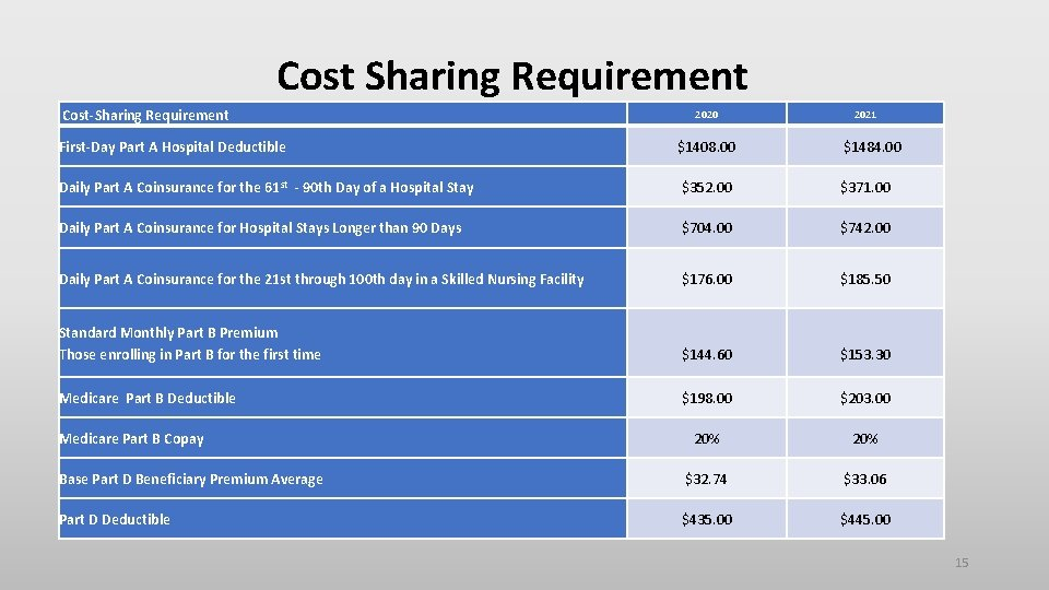 Cost Sharing Requirement Cost-Sharing Requirement 2020 2021 First-Day Part A Hospital Deductible $1408. 00